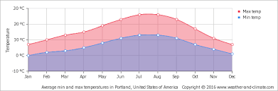 average monthly temperature in cannon beach united states of