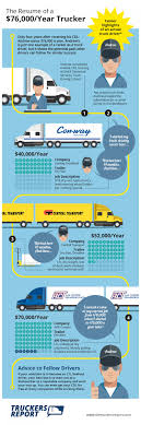 How-to: CDL School To $70,000 Truck Driving Job | Visual.ly Solo Truck Driver Career Profile Roadmaster Drivers School Driving Job Description Of Semi Cdl Now Hiring Pros And Cons Of Starting A As Titleoverviewvaultcom He Quit His It Career Became Truck Driver I Have Never Jobs For Veterans Get Hired Today For How To Write Perfect Resume With Examples Local Billings Mt Dts Inc An Answer Shortage Fxible Traing Program Drivers Dont An Easy Lifestyle Pro Windows 10 Free Download Software Learn How Become Cdl Courses Get You Started On
