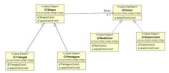 Decorator Pattern C Logging by Bridge Design Pattern In Java Journaldev