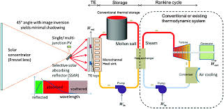 Ingress Heat Sink Calculator hybrid strategies and technologies for full spectrum solar