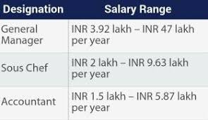 Front Desk Job Salary Hotel what is the average salary that a hotel manager gets in india