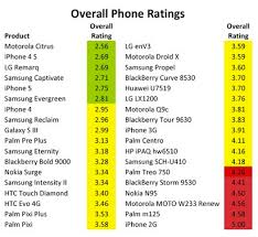 iPhone 5 Less Toxic than Samsung Galaxy S III Environmental Leader