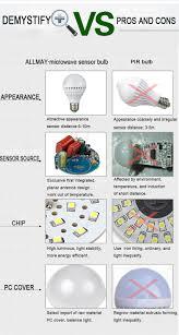 Induction Lamps Vs Led by 2015 Allmay Smart Intelligent Led Sensor Light Bulb E27 Microwave