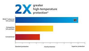 normal temperature range chart mobil 1 high temperature motor protection mobil motor oils
