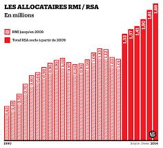 montant du rsa 2015 rsa la droite exige le bénévolat la gauche oppose le droit