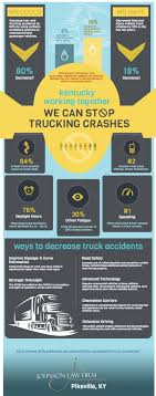 Kentucky Truck Accident Lawyer | Pikeville & Pike County Trucking Crash Some Carriers Worry How Proposed Safety Scoring Could Affect Them Road And Heavy Vehicle Campaigns Transafe Wa Trucking Company Its Driver To Be Imminent Hazards Public Programs For Companies Best Image Truck Kusaboshicom Autonomous Trucks The Future Of Shipping Technology Traffic Lidar Is Working Enhance Digital Trends Tips Archives Page 5 Of Middleton Meads Coalition Government Will Abolish Road Safety Remuneration System If Palumbo Dot Helpers Inc Your Fmcsa Compliance Specialists