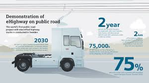 100 German Trucks TrolleyLike Electric To Start Testing On Autobahn