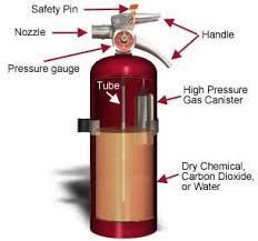 Nfpa 10 Fire Extinguisher Cabinet Mounting Height by Portable Fire Extinguishers Fire Sentry Protection Services Website