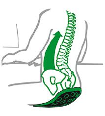 siege auto pour mal de dos comment marche le coussin ergonomique pour le dos backjoy