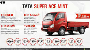 TATA SUPER ACE MINT,SUPER ACE MINT 2018 - YouTube Hino 500 Fd 1027 Load Ace Box Truck 2008 3d Model Hum3d Home Body Tata Zip Hopper Tipper Light Trucks Showcased Lazada Malaysia Ppares For 11 Sale With Super We Met The Ace Family 10 Mill Ice Cream Truck Youtube How To A Polaris Ranger Into Bed Gun Truck Wikipedia Centro Manufacturing Cporation The First And Only Isots 16949 Automotive Thunder Bay On