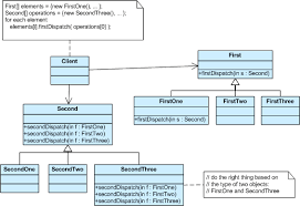 Decorator Pattern C Real World Example by Design Pattern Example Sureshdevang