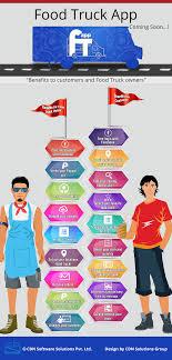 100 Food Truck App Benefits Visually