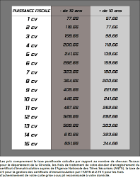 bureau des cartes grises carte grise en ligne et plaques d immatriculation speedimmat