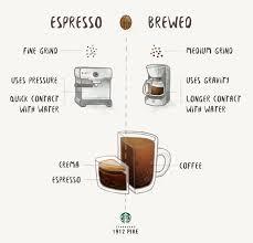 Espresso Vs Brewed Coffee
