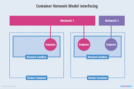 Figure 2 Containers Being Connected Through A Series Of Network Endpoints