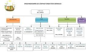 organisation des services ehpad de la pacaudiere