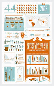 Nice Silkscreen Informational Poster Designed By Wilfred Castillo And Supriya Kalidas For Chronicle Books Design Fellowship