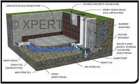 interior drain tile arlington heights