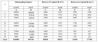 Sinking Fund Formula Derivation by Inceif