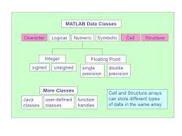 Matlab Cell To Double by Rutgers University Of Engineering Spring 440 127