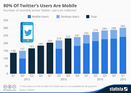 Infographic 80 Of Twitters Users Are Mobile