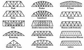 104 Bowstring Truss Design Common Types Of Bridges