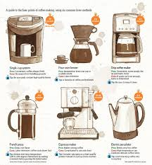 How To Use Italian Coffee Maker The Table