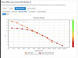 what does a dynamic range difference of 2 7 ev really represent