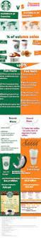 Dunkin Donuts Pumpkin Donut Calories by Coffee Wars Starbucks Vs Dunkin U0027 Donuts Infographic Economics