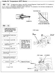 Malfunction Indicator Lamp Honda by Iat Sensor Test Results Honda Tech Honda Forum Discussion