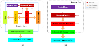 Pebble Bed Reactor by Energies Free Full Text An Artificial Neural Network