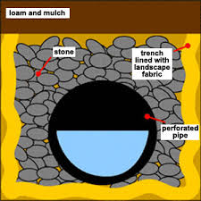 yard drainage drains all seasons waterproofing