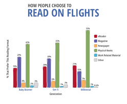 Flight Preferences: How America Flies [Survey] | BookIt.com Bookitcom Coupon Codes Hotels Near Washington Dc Dulles Bookitcom Bookit Twitter 400 Off Bookit Promo Codes 70 Coupon Code Sandals Key West Resorts Book 2019 It Airbnb Get 40 Your Battery Junction Code Cpf Crest Sensi Relief Cityexperts Com Rockport Mens Shoes On Sale 60 Off Your Booking Free Official Orbitz Coupons Discounts December Pizza Hut Book It Program For Homeschoolers Free