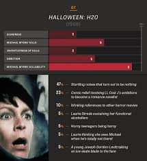 Cast Of Halloween H20 by All 10 Halloween In Charts And Percentages The Dissolve