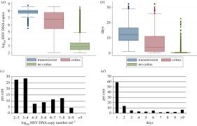 Viral Shedding Herpes Simplex by Herpes Simplex Virus 2 Transmission Probability Estimates Based On