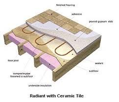 radiant floor coverings
