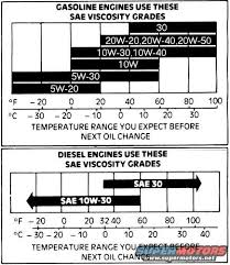 motor temperature chart petroleum vs synthetic