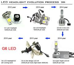 fanless led headlight bulb h7 for motorcycle led headlight h7 high