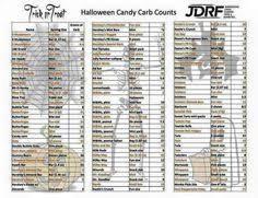 Halloween Candy Carb List by Pin By Wendy Womack On Diabetic Friendly Pinterest