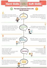 Soft Skills Vs Hard Skills Infographic | Resume Skills, List ...