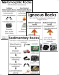 Igneous Sedimentary And Metamorphic Rock Posters Anchor Charts BUNDLE