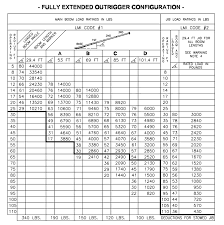 Manitex 22101 S Tandem Axle Boom Truck - Load Chart / Range Chart Truck Axle Weight Limits By State Pictures Chapter 2 Size And Regulation In Canada Review Of Two Management Load Posting Bridges Culverts Patent Us20070296173 Load Control System A Wheel Base Set Up Attributes Sygic Fleetwork Municipal 1 Heavyduty Service Repair Ppt Video Online Download Scale Calculator Android Apps On Google Play Td124 The Overweight Debacle Forest Energy Research Programme Fdings Legal Loads Aashto Truck Weight Distribution Archives Truckscience