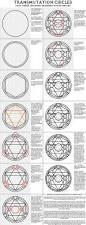 Smashing Pumpkins Luna Meaning by Alchemy Mysticism U0026 Occult Pinterest Alchemy Occult And
