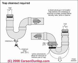 Bathtub Drain Trap Types by Plumbing Traps Requirements Codes Defects Sewage Odors Drain