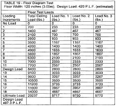 Floor Joist Span Tables by Steel Floor Truss Span Tables Carpet Vidalondon