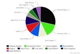 Top Tier Decks Yugioh October 2015 by Cardfight Vanguard G What Is Winning In The Bushiroad Fall 2015