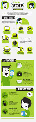 Understanding VoIP And Its Benefits For Newbies From Http://www ...