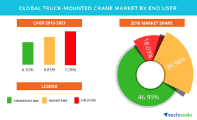 Global Truck-mounted Crane Market - Global Forecast And Opportunity ...