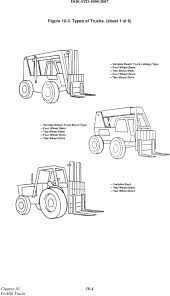CHAPTER 10 FORKLIFT TRUCKS - PDF Buy Best Beiben U Type Heavy Duty 50 T Dump Truckiben Types Of Trucks Direct Autocar Xxi Xxvi Xxvii Commercial Vehicles Trucksplanet Kathmandu Nepal July 2018 Popular Colorful Decorated Nepalese Industrial Vacuum Vaccon 4 Tow And How They Work We Love Cadillacs Maryland Aviation Bwi Airport Dpc Emergency Equipment Toyota Is So Famous But Why Types Of Toyota Bison Mobile Pilboxes Emery County Brush 6 Rebel Electrical Testing Filebedford S 1954 3600cc Battlesbridgejpg Wikimedia Commons Street Vehicles Cars And The Kids Picture Show Fun