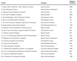 Do Overall Hospital Rankings Mislead Patients? | FairChex Goldfarb School Of Nursing At Barnesjewish College Markets 100 Hospital And Health Systems With Great Neosurgery Spine Medical School Align Security Services Washington Hospitalwashington University The Facades Jewish Hospital From 1902 1926 1956 Mevion S250 The Siteman Cancer Center Personalized Predictive Analytics Health Outcomes Sciences 043jpg Us News Rankings 2017 Bjc Healthcare Best Hospitals Releases 32014 Ranking Huffpost Great In America 2014 For Job Seekers Medicine St